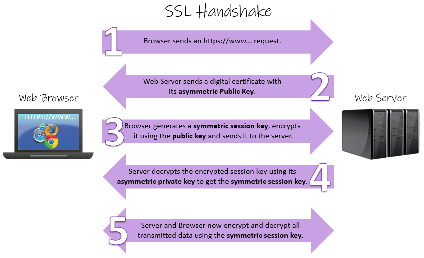 SSL-Handshake