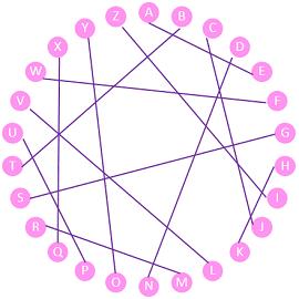 Vatsyayana-cipher