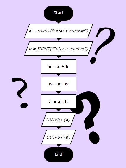 a-puzzling-algorithm
