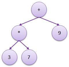 algebric-expression-tree-1