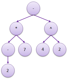 algebric-expression-tree-2