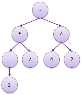 algebric-expression-tree-2