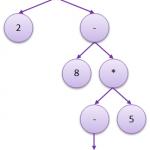 algebric-expression-tree-3