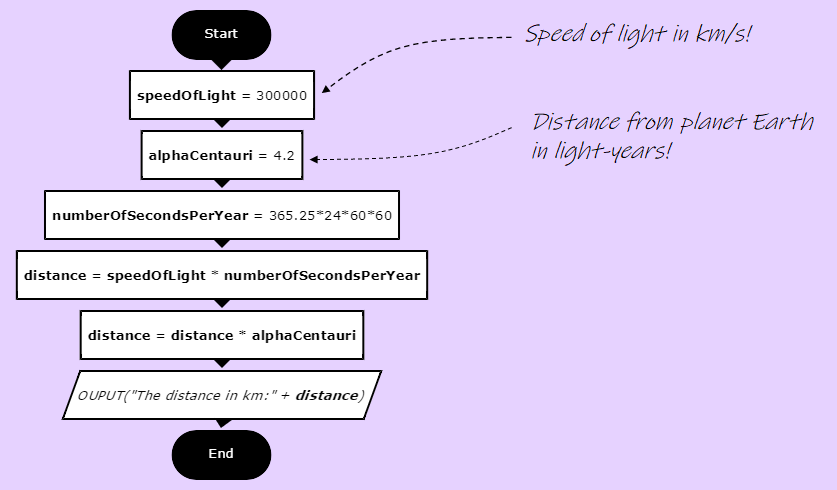 alpha-centauri-flowchart