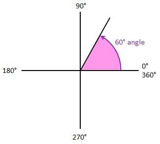 angle-0-to-360
