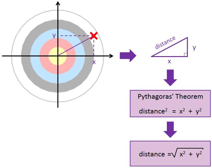 archery-pythagoras