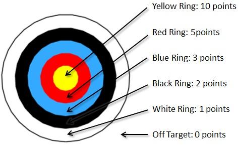 Archery Scoring System