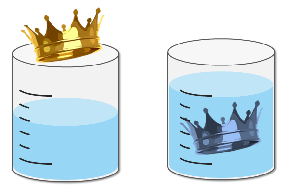 The volume of an object is equal to the volume of the water displaced when this object is submerged.