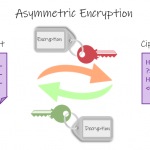 Asymmetric Encryption: A public key is used to encrypt plaintext into cyphertext whereas a private key is used to decrypt a ciphertext.