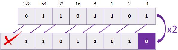 binary-left-shift