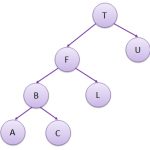 Binary Trees – Linked Lists