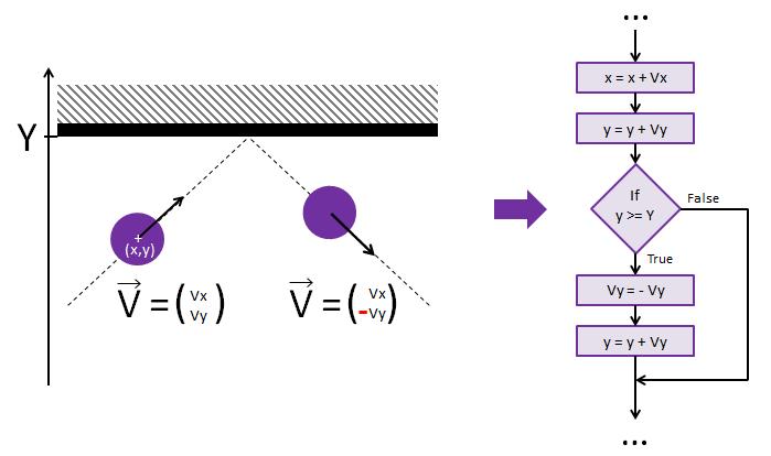 bouncing-algorithm-top