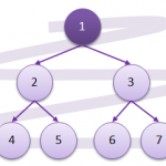 Traversal of a Binary-Tree