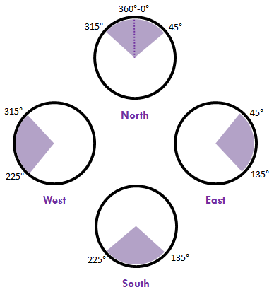 cardinal-points