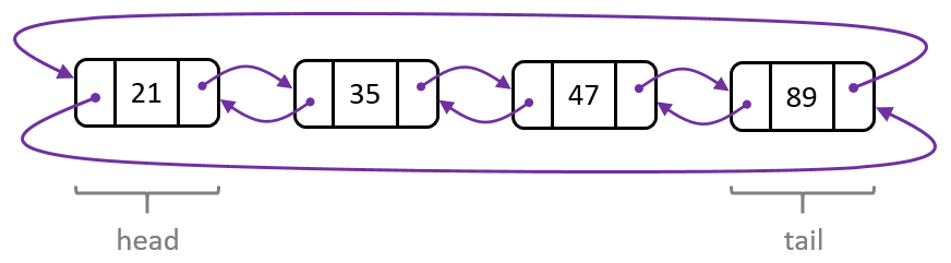 circular-double-linked-list
