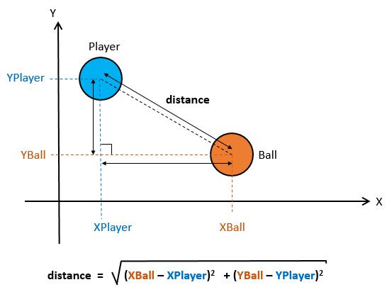 Closest Player Detection Algorithm