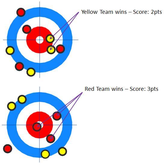curling-scoring-system