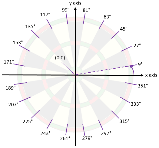 dartboard-angles