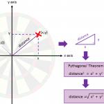 dartboard-pythagoras