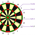 Darts Scoring Algorithm