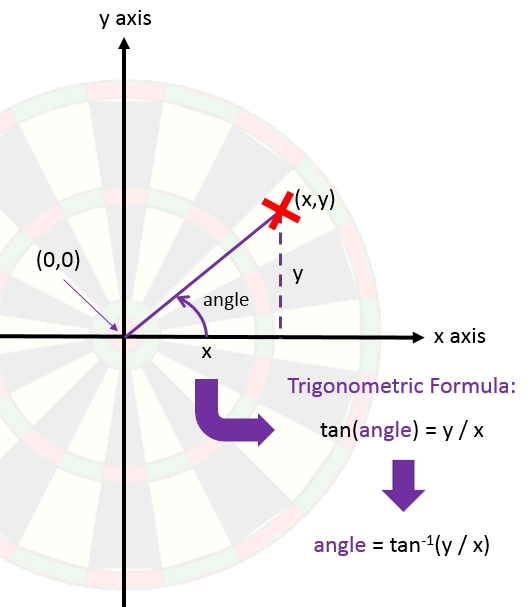 dartboard-trigonometric-formula
