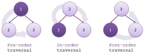 depth-first-traversal