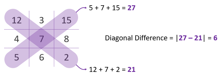 diagonal-difference