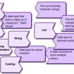 Computing Terminology