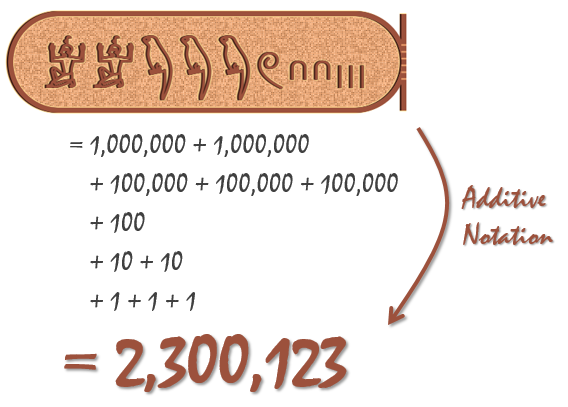 egyptian-numerals-additive-notation