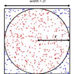 estimating-pi-monte-carlo-method