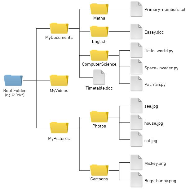 files-folders-structure