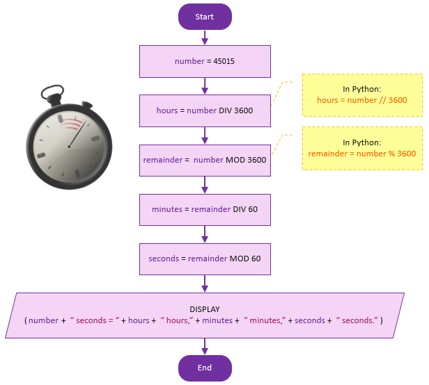 flowchart-chronometer
