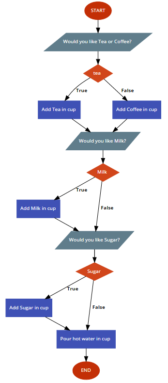flowchart-coffee-machine