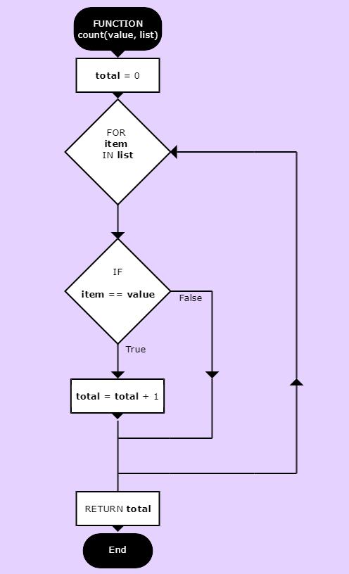 flowchart-count-function