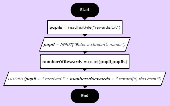 flowchart-count-pupils-rewards