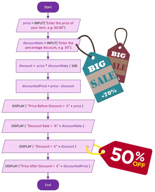 Pricing Algorithm: Flowchart To Python Code – Discount Price Calculator