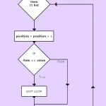 flowchart-find-position-function