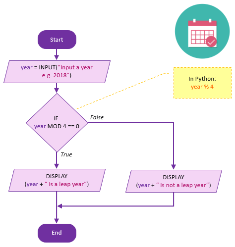 From Flowcharts to Python Code | 101 Computing