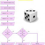 flowchart-poker-dice