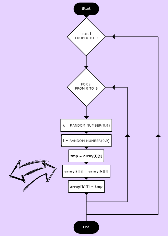 flowchart-shuffling-2d-array