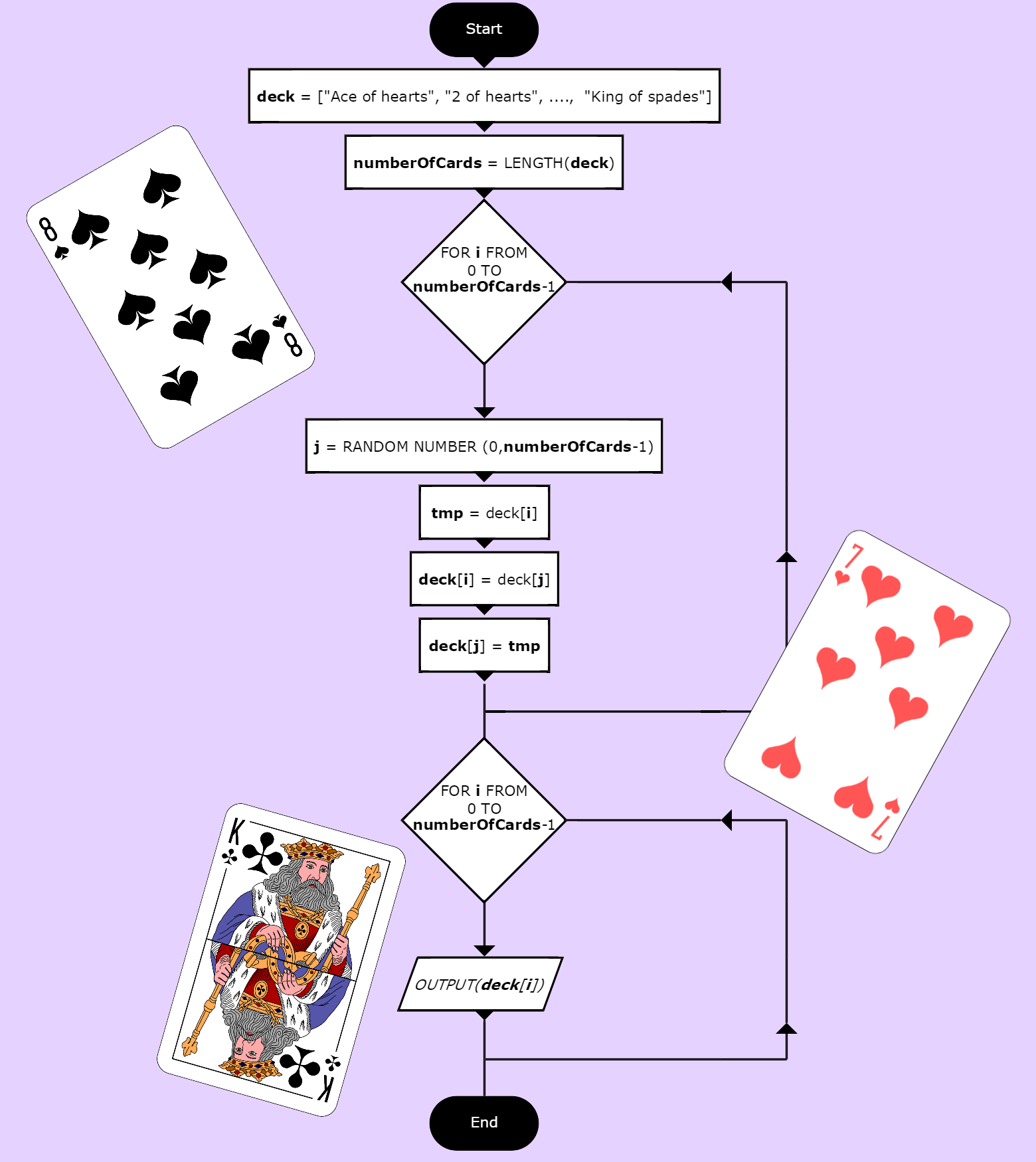 flowchart-shuffling-deck-of-cards