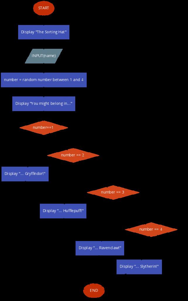flowchart-sorting-hat