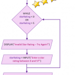 Flowchart to Python Code – Star Rating Validation