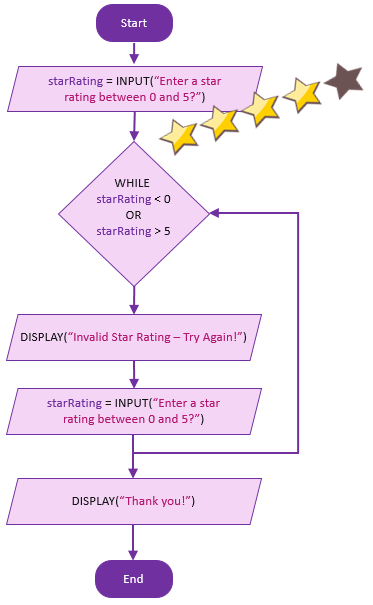 flowchart-star-rating-validation