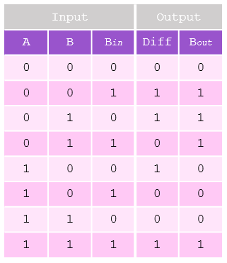 full-subtractor-truth-table