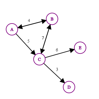 A weighted and directed graph is where edges have a direction and a numerical value!