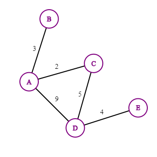 A weighted graph is when edges have a numerical value.
