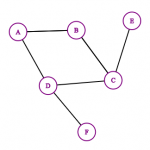 An undirected graph is when edges have no direction.