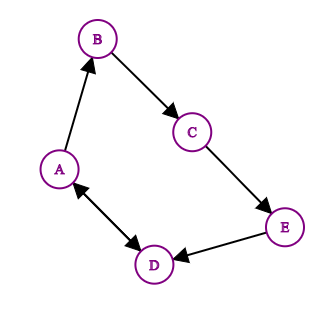 A directed graph is when vertices have a direction.