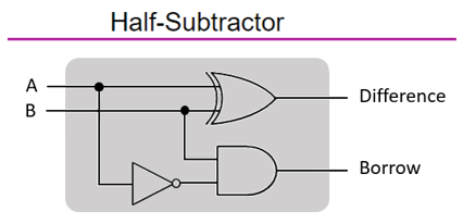 half-subtractor-logic-gates-diagram